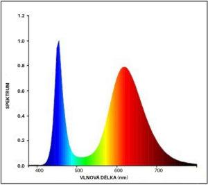 Spektrální analýza FS LED diod